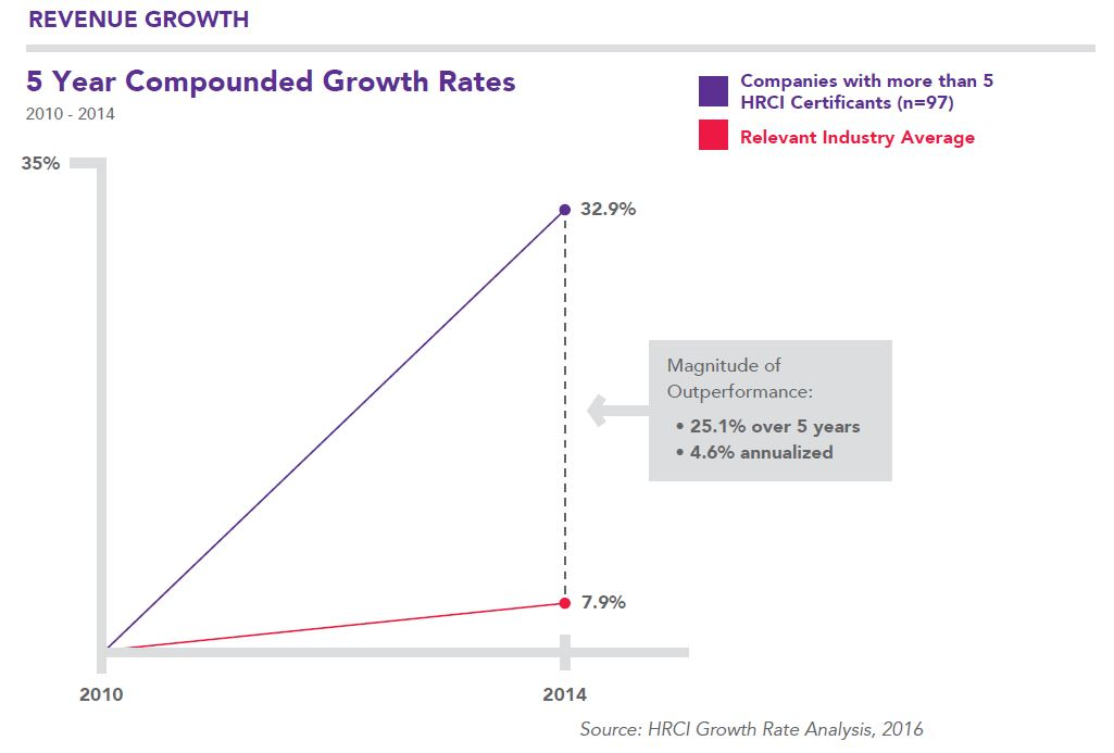 5_Year_Compounded_Growth_Rates_HRCI.jpg