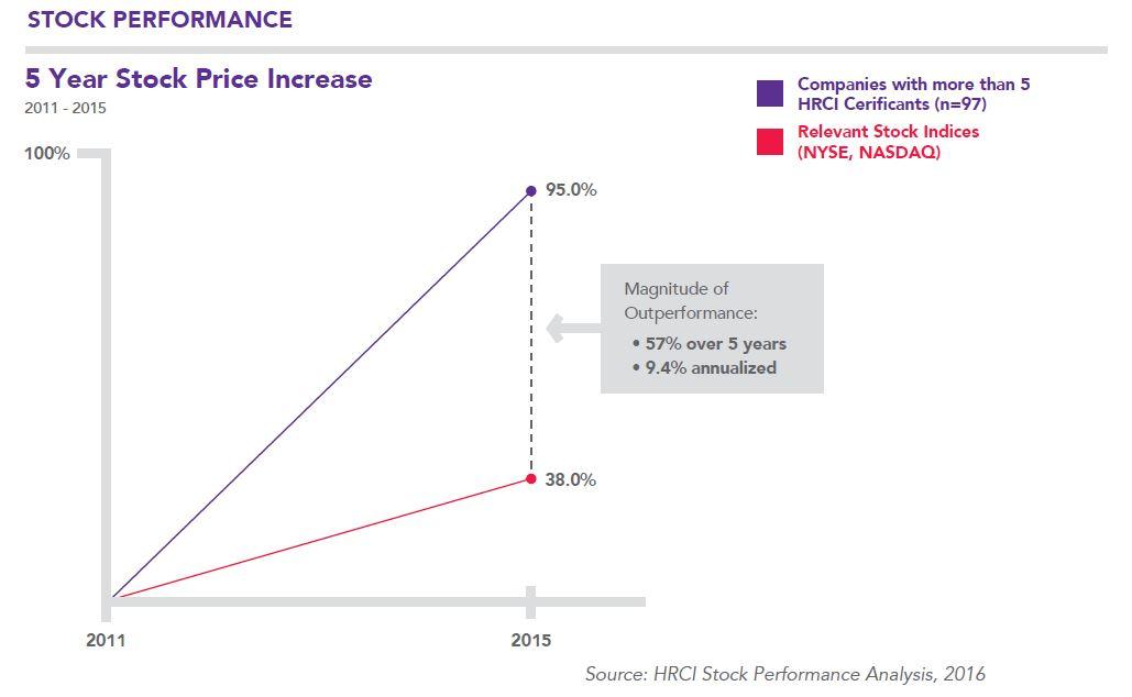 5_Year_Stock_Price_Increase_HRCI.jpg