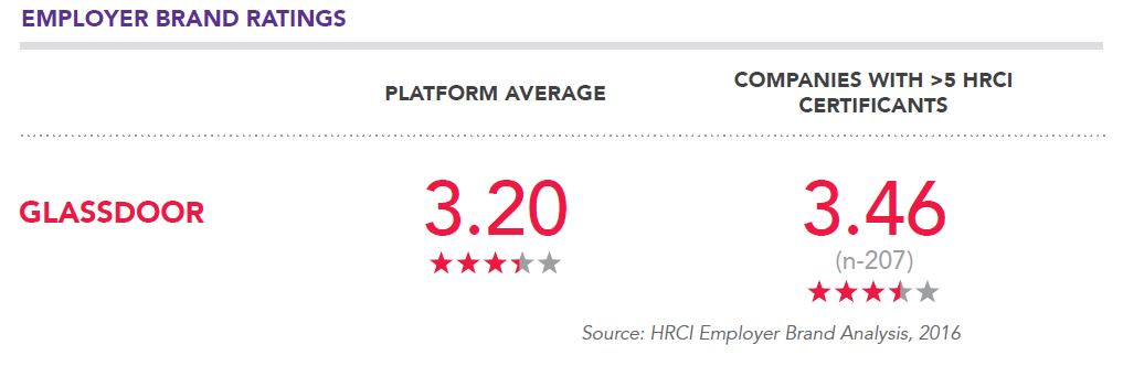 Employer_Brand_Ratings_HRCI.jpg